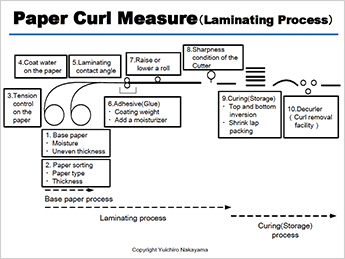 Paper Curl Measure